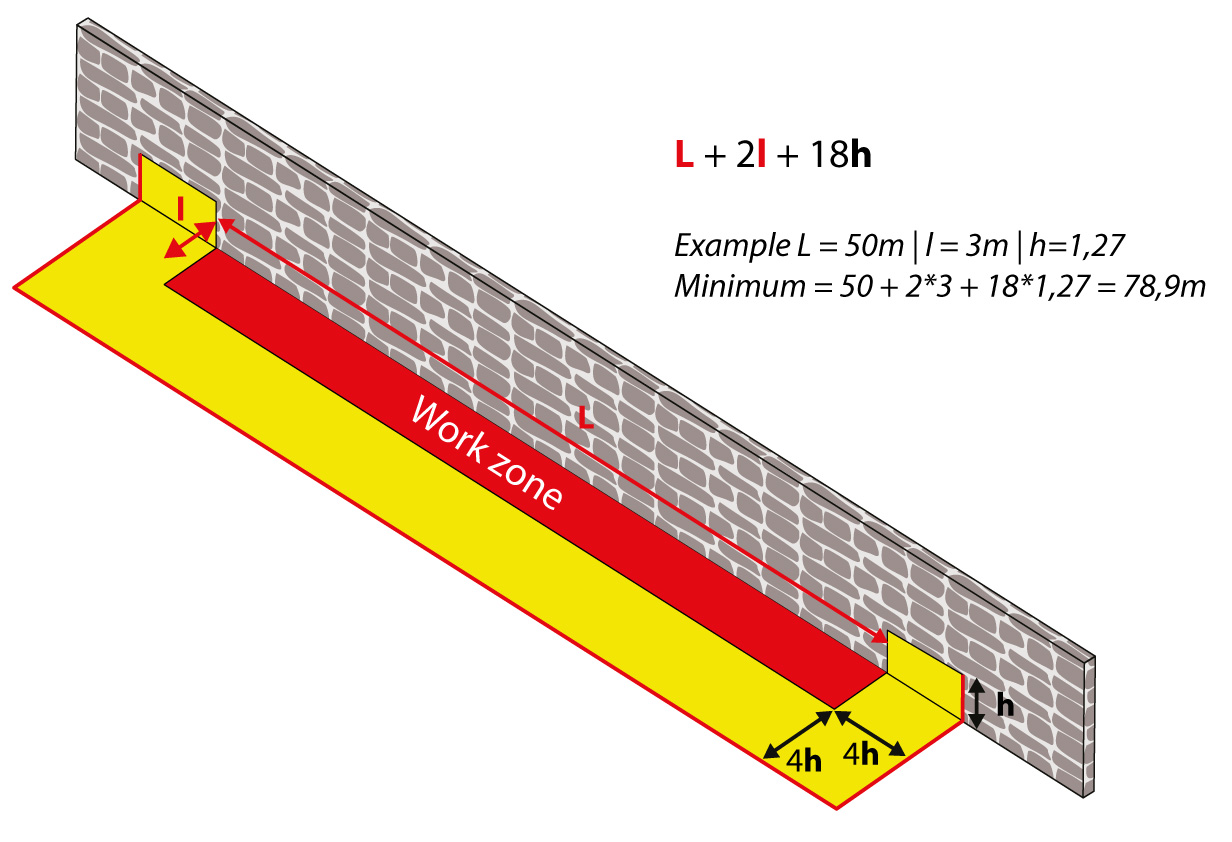 U-shaped cofferdam | Calculation of the total length necessary according to the retention height and the dimensions of the site area.